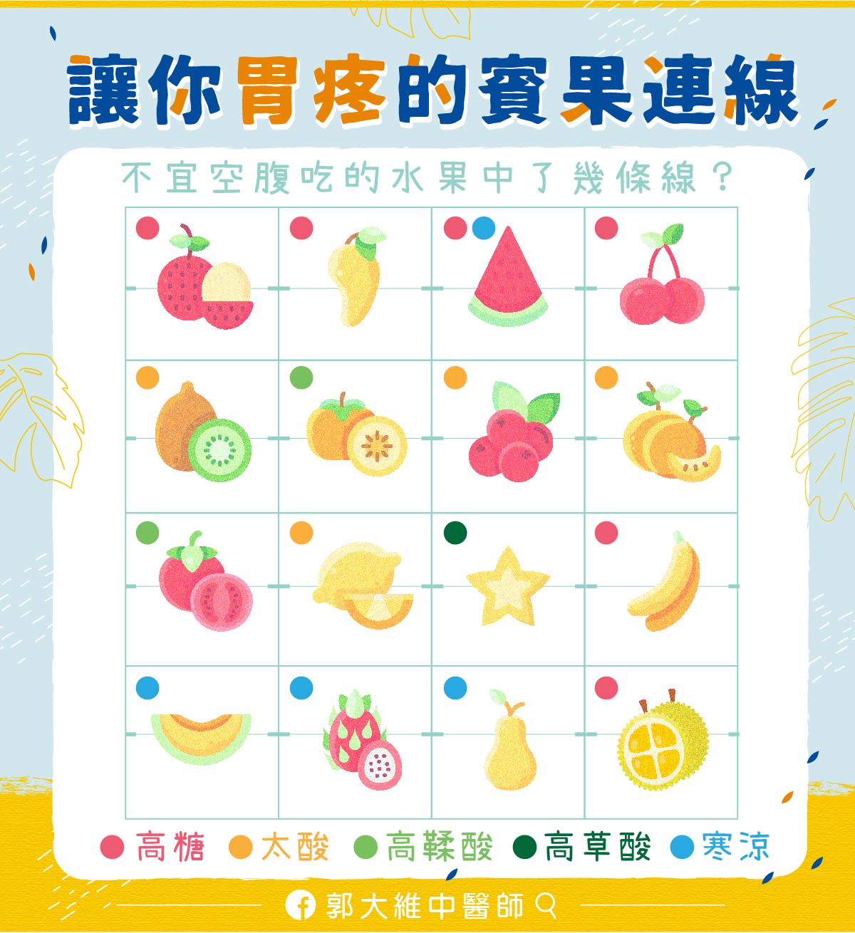 郭大維醫師|水果賓果